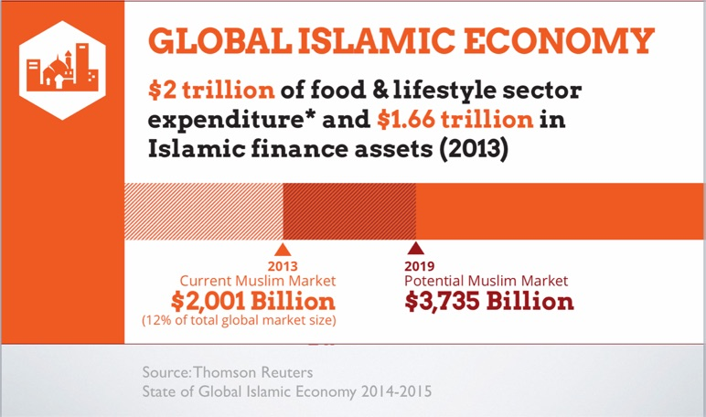 Halal Market Size by Thomson Reuters and Dinar Standard